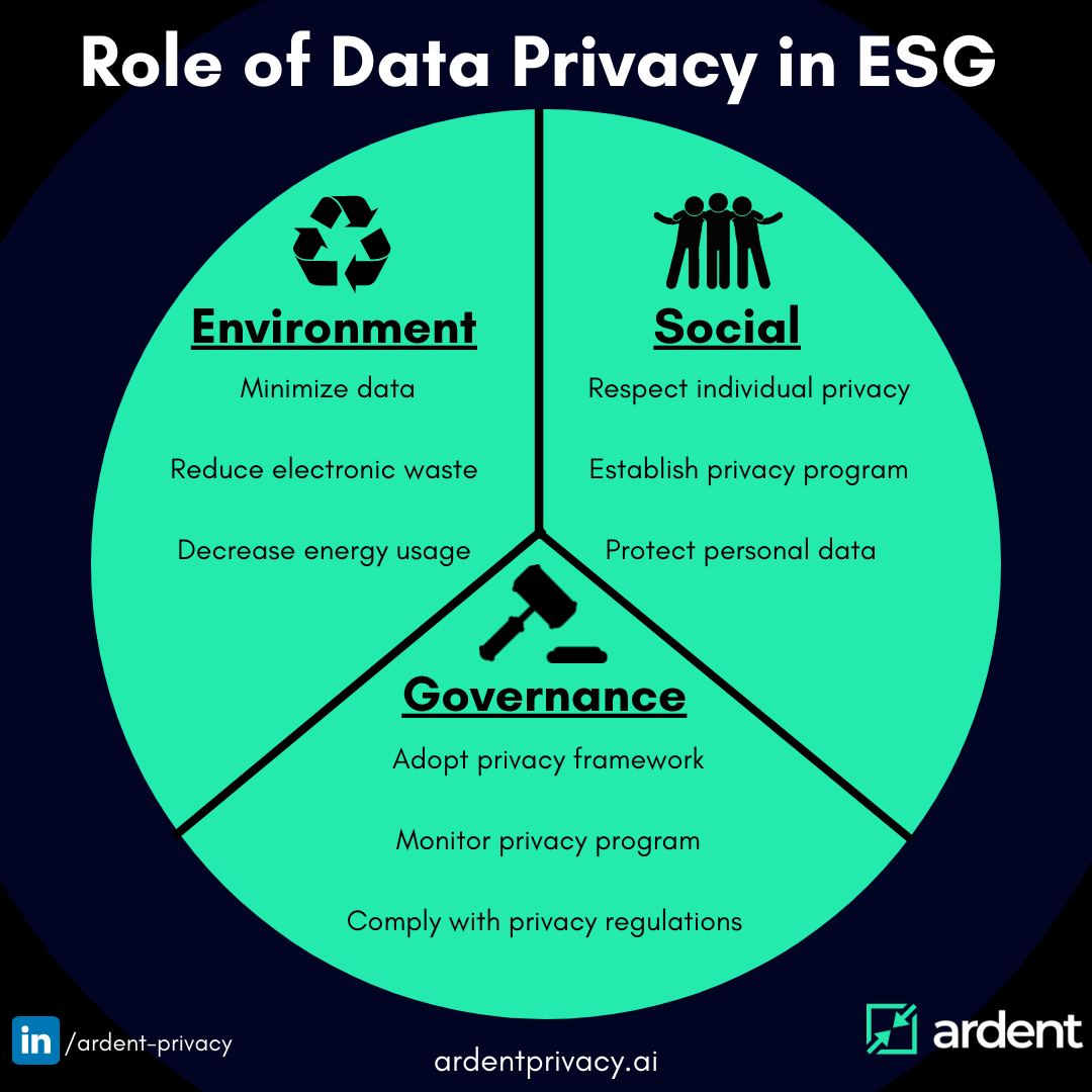 The Role of Data Privacy and Security in ESG (Environmental, Social, Governance)